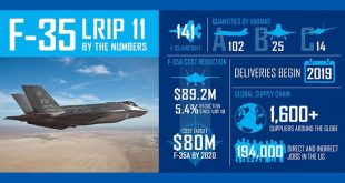 Is the F-35 Really Worth the $1,500,000,000,000 Price Tag?