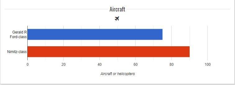 Nimitz ClassAircraft Carrier vs Gerald R Ford Class Aircraft Carrier comparision a