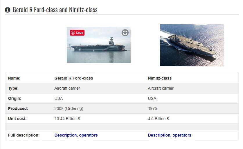 Nimitz ClassAircraft Carrier vs Gerald R Ford Class Aircraft Carrier