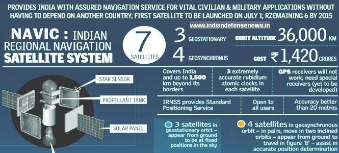 NavIC: India's own GPS