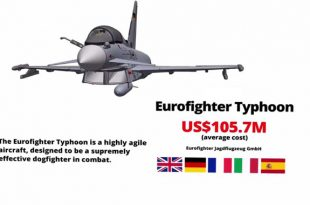 Eurofighter Typhoon Archives | Fighter Jets World