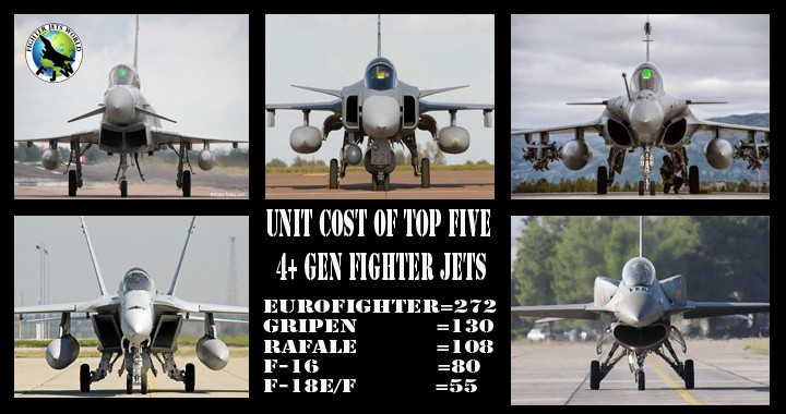 The unit cost of Top Five 4+ Generation Fighter jets in the world