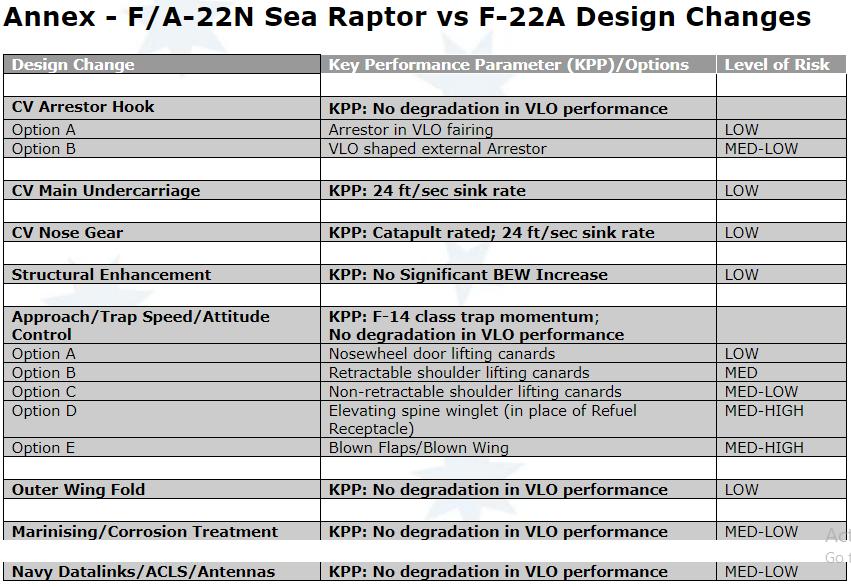 FA-22N Sea Raptor vs F-22A
