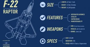 Interesting Facts about F-22 Raptor That Will Blow You Away