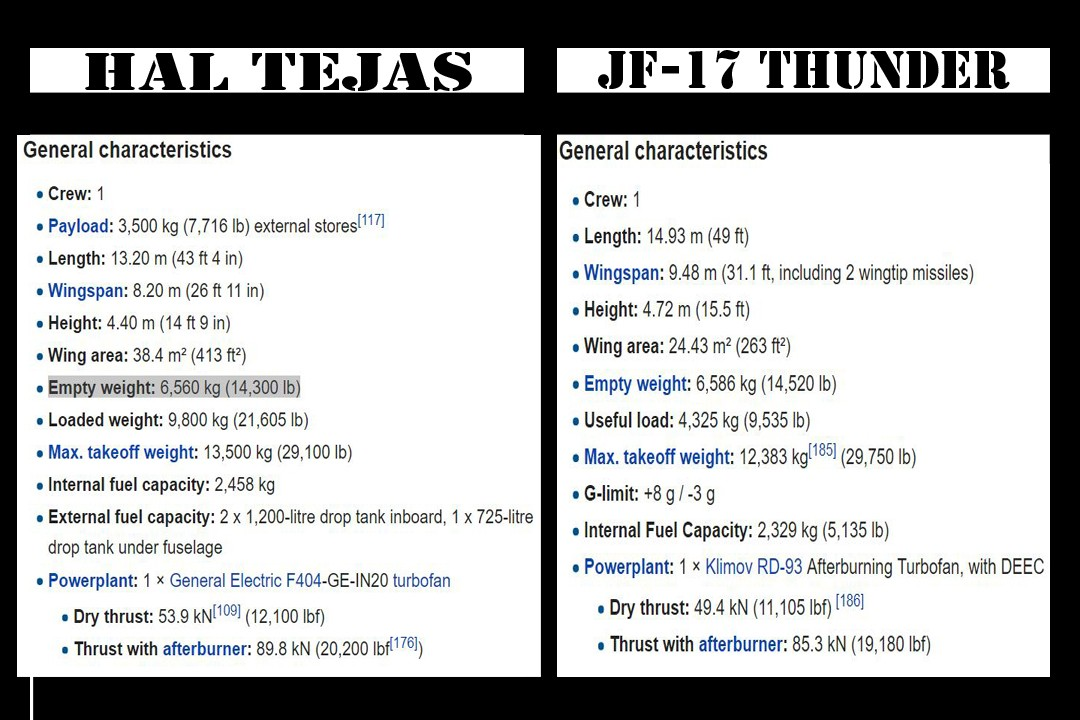 Specification comparision INDIA HAL Tejas vs PAKISTAN JF-17 Thunder