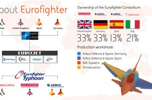 Here are 10 Interesting Facts about Euro-fighter Typhoon
