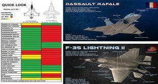 F-35 Lightning II vs Dassault Rafale Fighter jets comparison