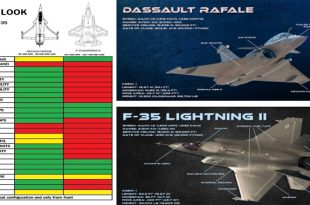 F-35 Lightning II vs Dassault Rafale Fighter jets comparison