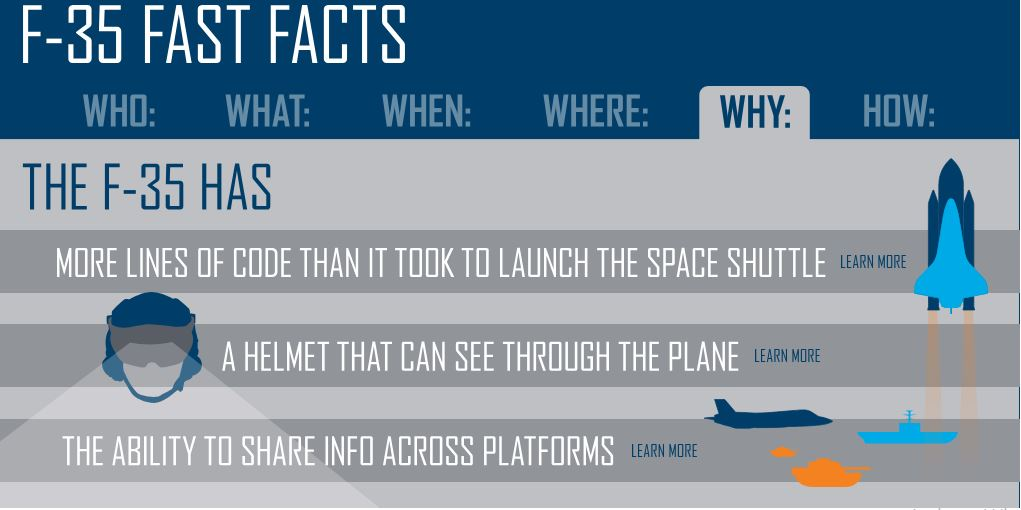 5 Facts about F-35 Stealth Fighter Jet