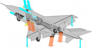 Russia making New Vertical Takeoff and landing Fighter