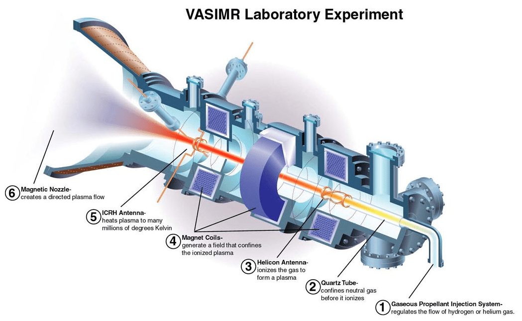 NASA'S New VASIMR PLASMA ENGINE could reach MARS in less than 40 days