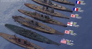Warships Size Comparison: A Size Comparison of 54 Warships launched in the f half of 20th Century