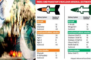 Tension Rising B/w Indo-Pak after Pulwama Attack: Here What Could Happen if they Wage a Nuclear War