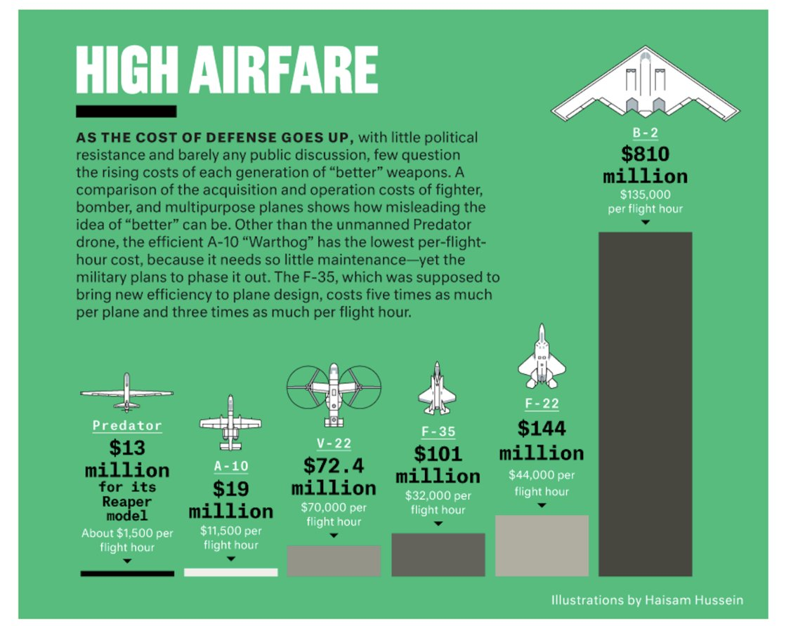 US Air Force's most expensive planes b