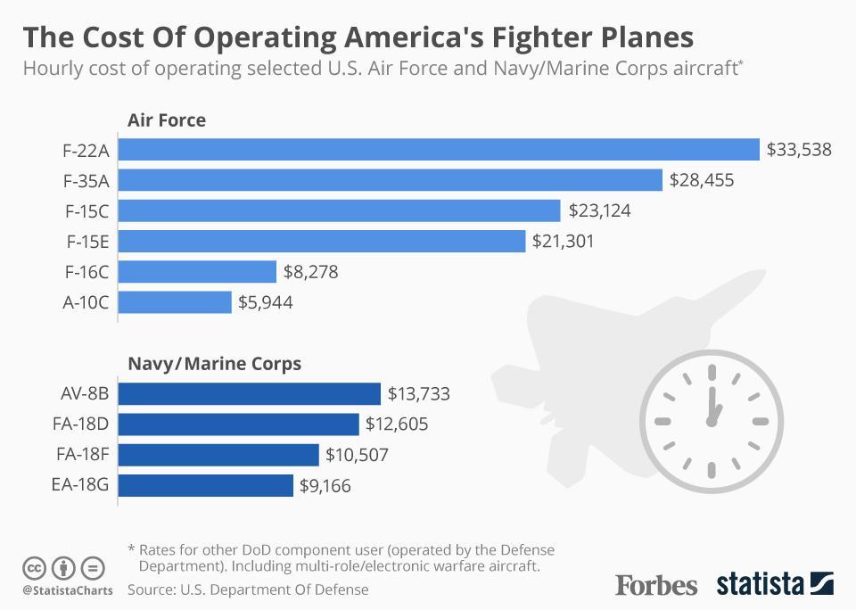 Costs-per-flight-hour-of-Militarys-Fight