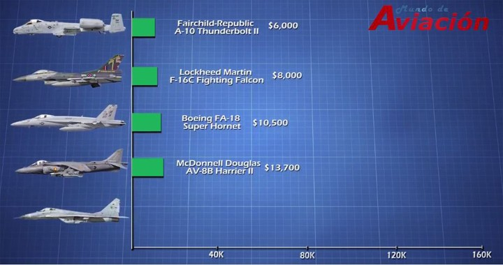 Maintenance / operating costs per flight hour of Military's Fighter jets