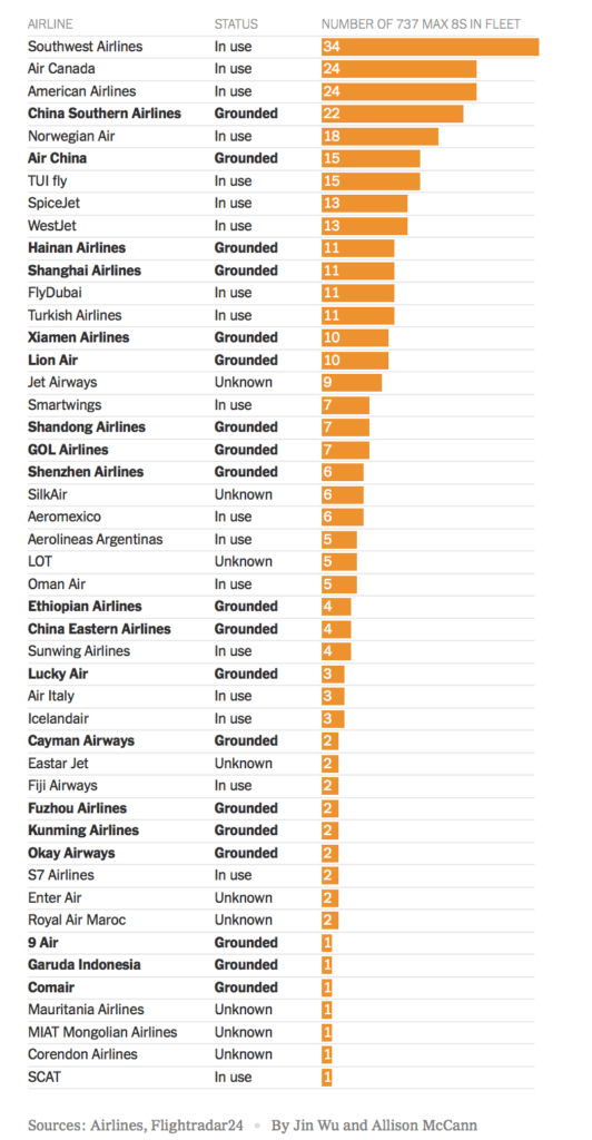At least 25 airlines around the world have grounded their 737 Max 8 planes.