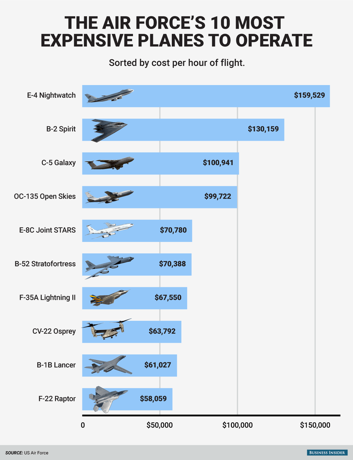 US Air Force's most expensive planes