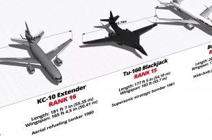 Watch 40 Largest Aircraft Ever Exist - Size Comparison 3D Video