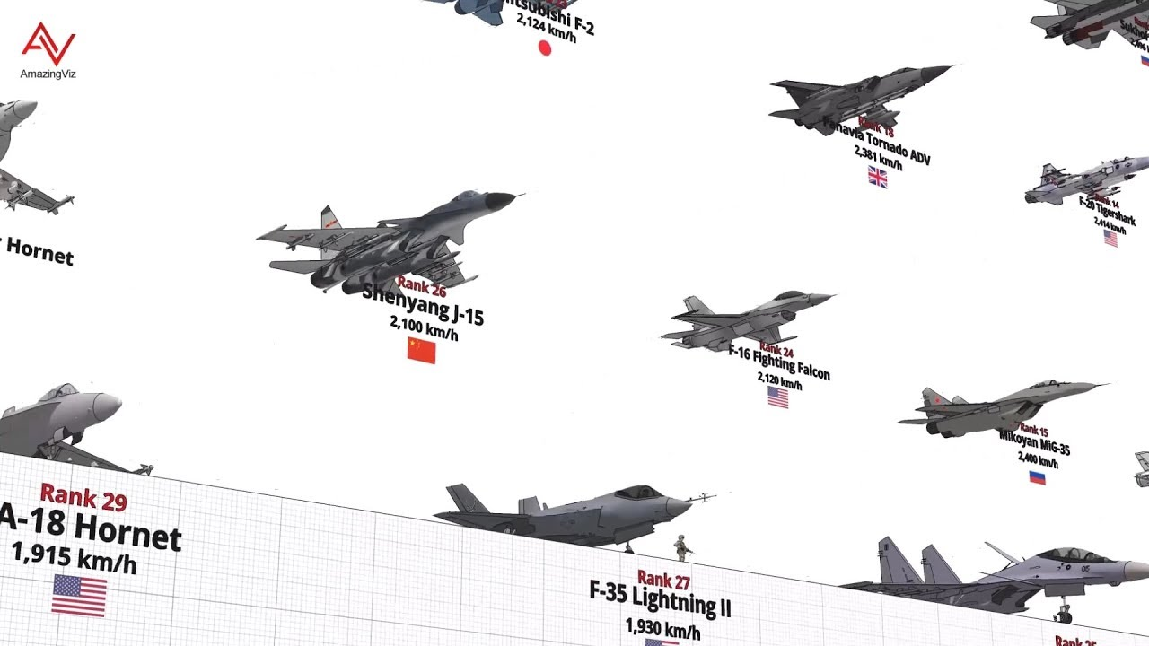 Watch Fighter Aircraft Maximum Speed Comparison 3D Video