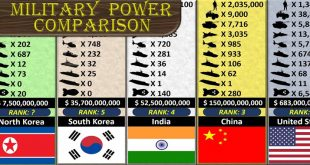 Watch Military Size Comparison Video of 172 Nations