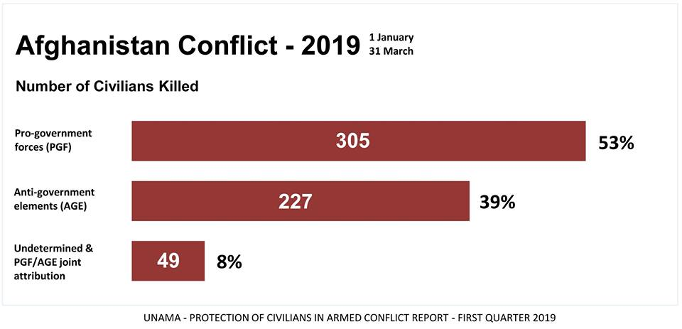 U.S.-led allied and Afghan forces killed more civilians than Taliban, UNAMA Report