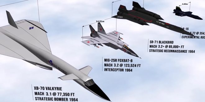 Speed Comparison of All the Fastest Aircraft Ever Existed in the world