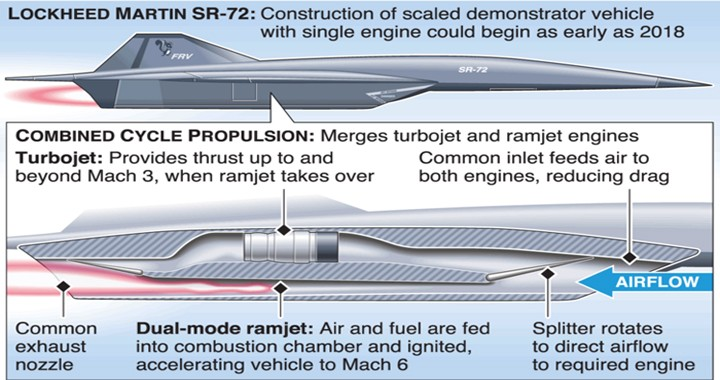 Here's Everything we know about Mach 5+ 'Son of Blackbird' hypersonic jet design to replace the SR-71 Blackbird