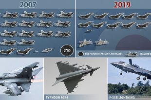 Is the Royal Air Force Dying? RAF has the smallest combat force in history down to Just 119 Fighters
