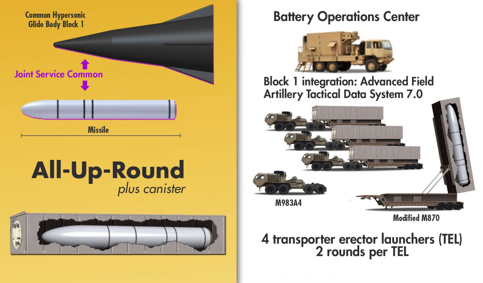 Army to get hyper-sonic weapon armed with Mach 5 hyper-sonic missiles by 2023