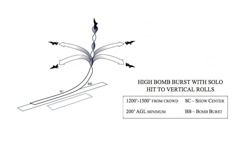 "Cockpit Video Of USAF Thunderbirds Nailing A Perfect ""High Bomb Burst Cross"""