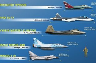 List Of Top 10 Fastest Piloted Fighter Aircraft Operational in Service in 2019